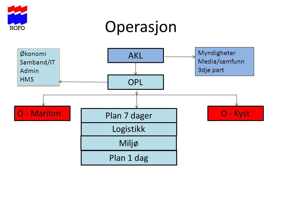 Operasjon AKL O - KystO - Maritim Plan 1 dag Logistikk OPL Plan 7 dager Miljø Økonomi Samband/IT Admin HMS Økonomi Samband/IT Admin HMS Myndigheter Me