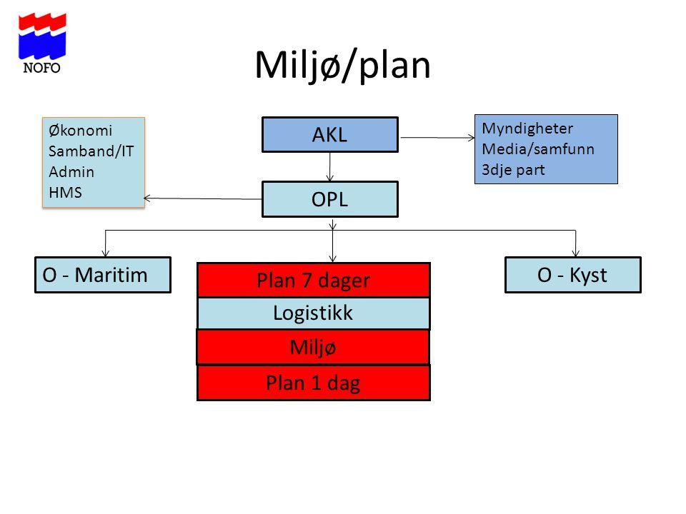 Miljø/plan AKL O - KystO - Maritim Plan 1 dag Logistikk OPL Plan 7 dager Miljø Økonomi Samband/IT Admin HMS Økonomi Samband/IT Admin HMS Myndigheter M