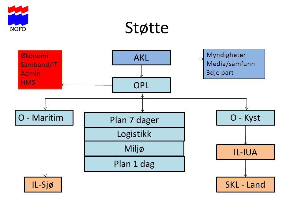 Støtte AKL O - KystO - Maritim Plan 1 dag Logistikk OPL Plan 7 dager Miljø IL-Sjø IL-IUA SKL - Land Økonomi Samband/IT Admin HMS Økonomi Samband/IT Ad