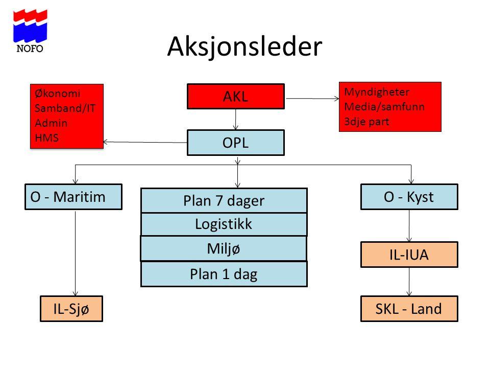 Aksjonsleder AKL O - KystO - Maritim Plan 1 dag Logistikk OPL Plan 7 dager Miljø IL-Sjø IL-IUA SKL - Land Økonomi Samband/IT Admin HMS Økonomi Samband