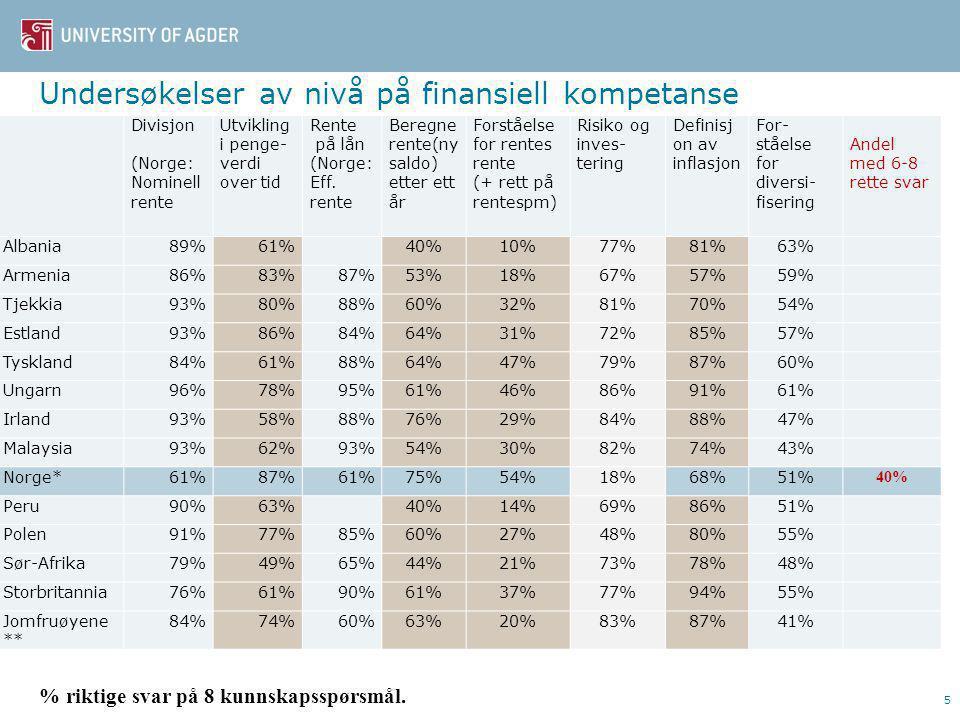 Undersøkelser av nivå på finansiell kompetanse 5 Divisjon (Norge: Nominell rente Utvikling i penge- verdi over tid Rente på lån (Norge: Eff.