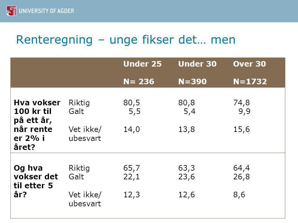 Renteregning – unge fikser det… men Under 25 N= 236 Under 30 N=390 Over 30 N=1732 Hva vokser 100 kr til på ett år, når rente er 2% i året.