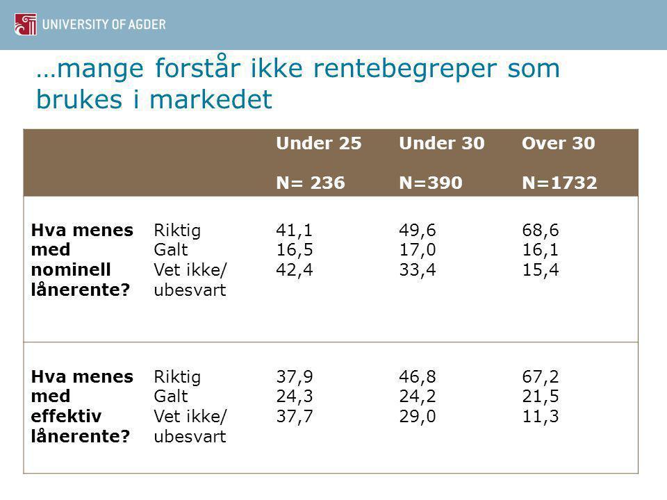 …mange forstår ikke rentebegreper som brukes i markedet Under 25 N= 236 Under 30 N=390 Over 30 N=1732 Hva menes med nominell lånerente.
