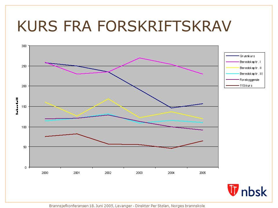 KURS FRA FORSKRIFTSKRAV