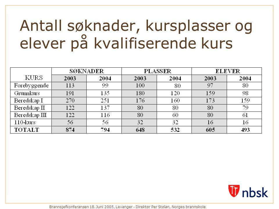 Brannsjefkonferansen 18. Juni 2005, Levanger - Direktør Per Stølan, Norges brannskole Antall søknader, kursplasser og elever på kvalifiserende kurs