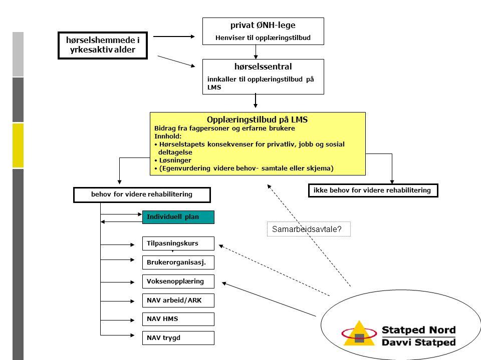 hørselshemmede i yrkesaktiv alder hørselssentral innkaller til opplæringstilbud på LMS Opplæringstilbud på LMS Bidrag fra fagpersoner og erfarne bruke
