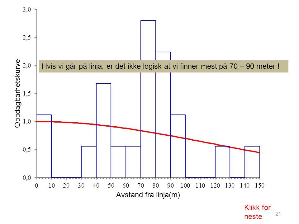 21 Hvis vi går på linja, er det ikke logisk at vi finner mest på 70 – 90 meter ! Klikk for neste