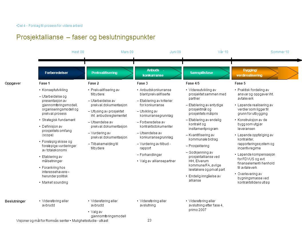Visjoner og mål for Romsås senter • Mulighetsstudie - utkast Prosjektallianse – faser og beslutningspunkter 23 ForberedelserPrekvalifisering Anbuds- k