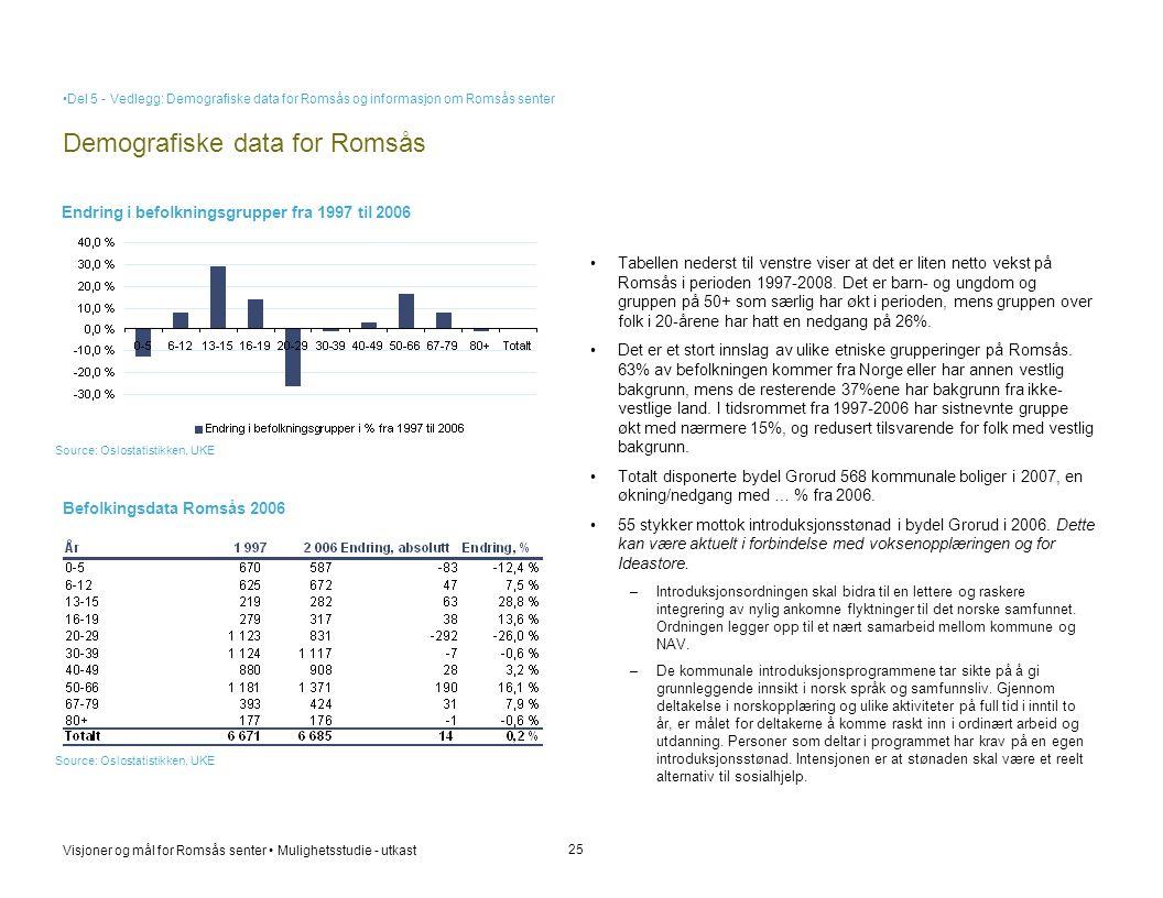 Visjoner og mål for Romsås senter • Mulighetsstudie - utkast Demografiske data for Romsås 25 • Tabellen nederst til venstre viser at det er liten nett