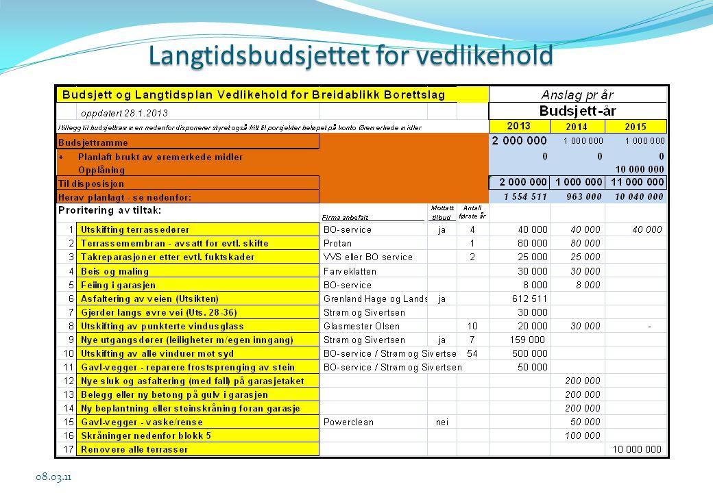 Langtidsbudsjettet for vedlikehold 08.03.11