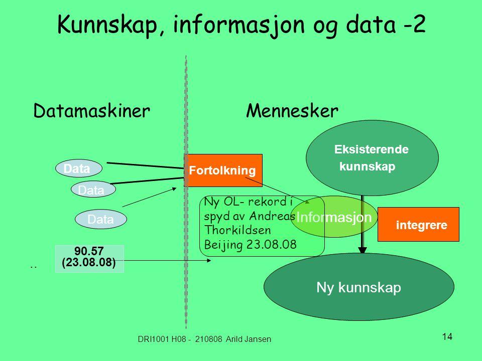 DRI1001 H08 - 210808 Arild Jansen 14 Kunnskap, informasjon og data -2 Datamaskiner Mennesker Data Fortolkning Eksisterende kunnskap integrere Ny kunnskap..