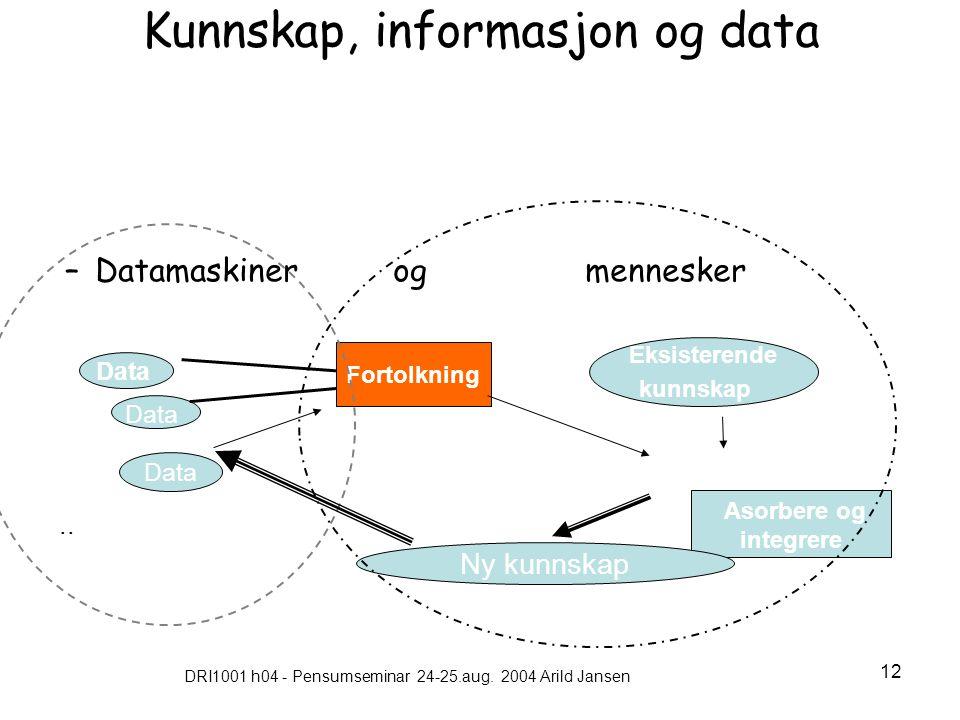 DRI1001 h04 - Pensumseminar 24-25.aug. 2004 Arild Jansen 12 Kunnskap, informasjon og data –Datamaskiner og mennesker Asorbere og integrere Data Fortol