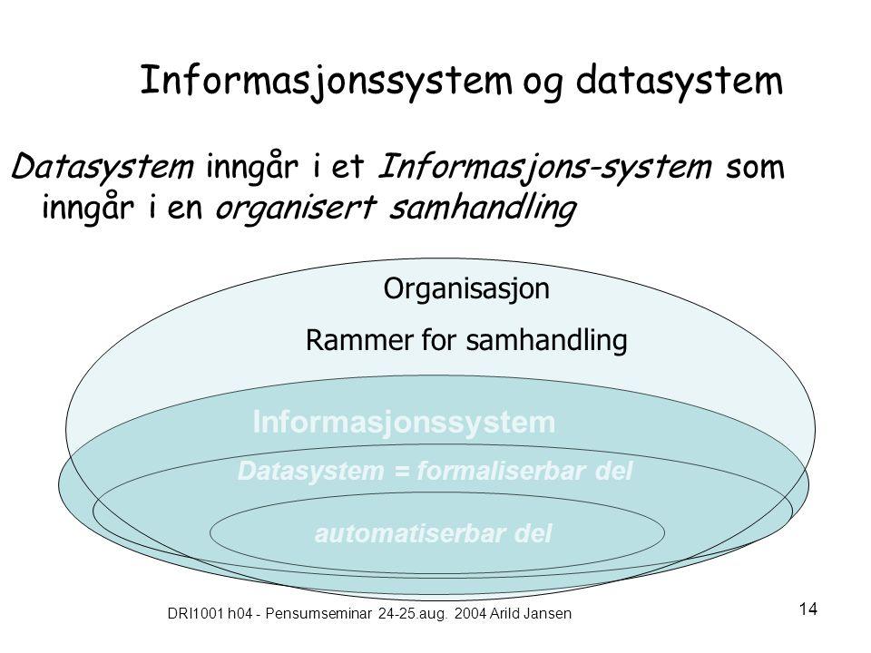 DRI1001 h04 - Pensumseminar 24-25.aug. 2004 Arild Jansen 14 Informasjonssystem og datasystem Datasystem inngår i et Informasjons-system som inngår i e