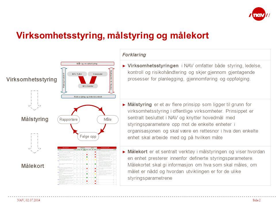 NAV, 02.07.2014Side 3 Målstyringens plass i styringshierarkiet  Hvert NAV-kontor og hver forvaltningsenhet har sine egne unike målekort – Disse brukes i dialog mellom enheten og styringslinjen(e)  Hvert fylke har samlede målekort for sine enheter (NAV-kontor/forvaltning)  Fylkenes målekort aggregeres til et målekort for Norge Målekortene utgjør samlet sett data på lokalt, fylkesvis og nasjonalt nivå