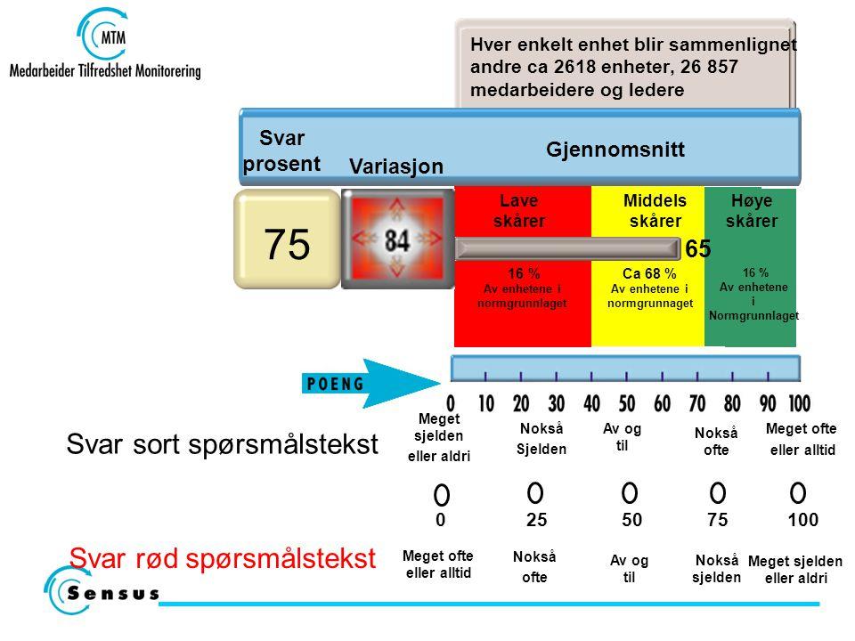 Lave skårer Høye skårer Ca 68 % Av enhetene i normgrunnaget Middels skårer 75 Svar prosent Hver enkelt enhet blir sammenlignet andre ca 2618 enheter,