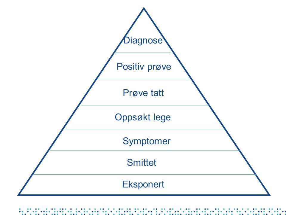 Eksponert Prøve tatt Symptomer Positiv prøve Smittet Oppsøkt lege Diagnose