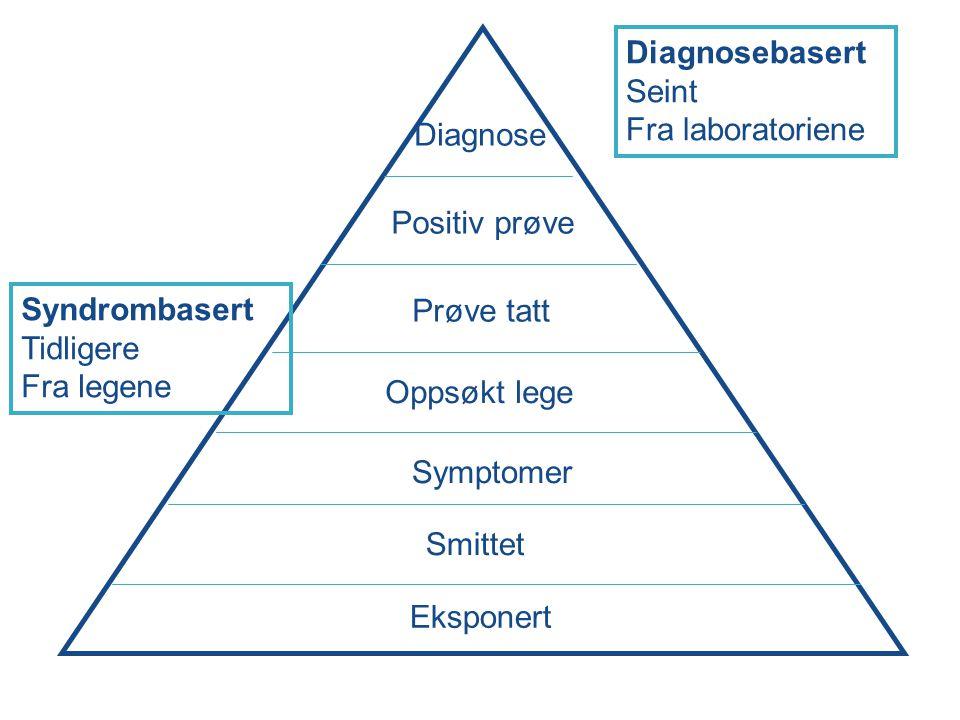 Eksponert Prøve tatt Symptomer Positiv prøve Smittet Oppsøkt lege Diagnose Diagnosebasert Seint Fra laboratoriene Syndrombasert Tidligere Fra legene