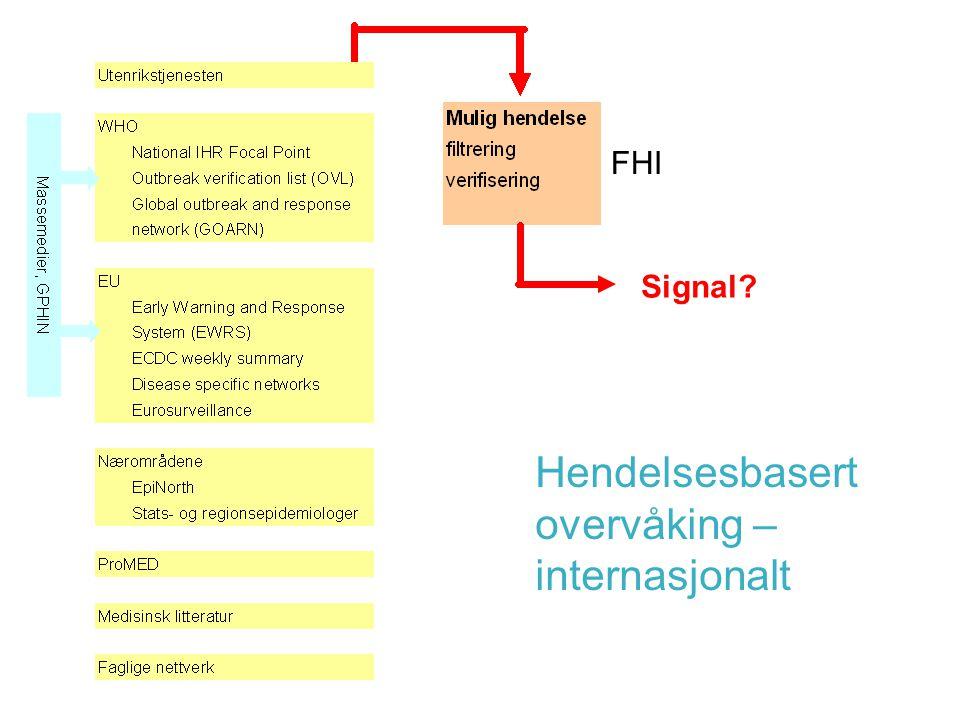 FHI 21 07 63 48 Signal Hendelsesbasert overvåking – internasjonalt