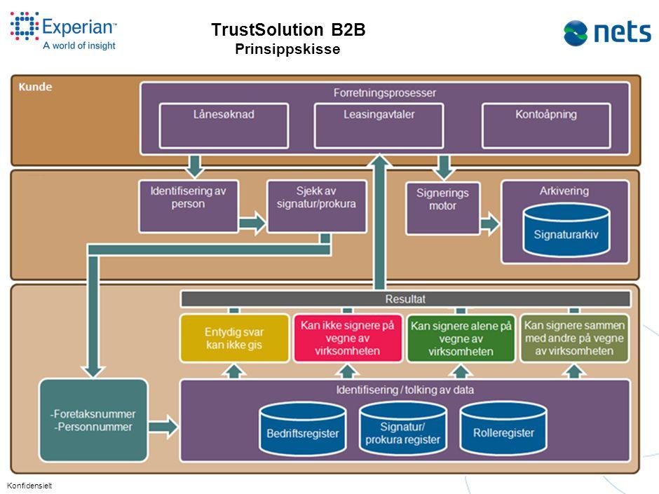 Konfidensielt TrustSolution B2B Prinsippskisse
