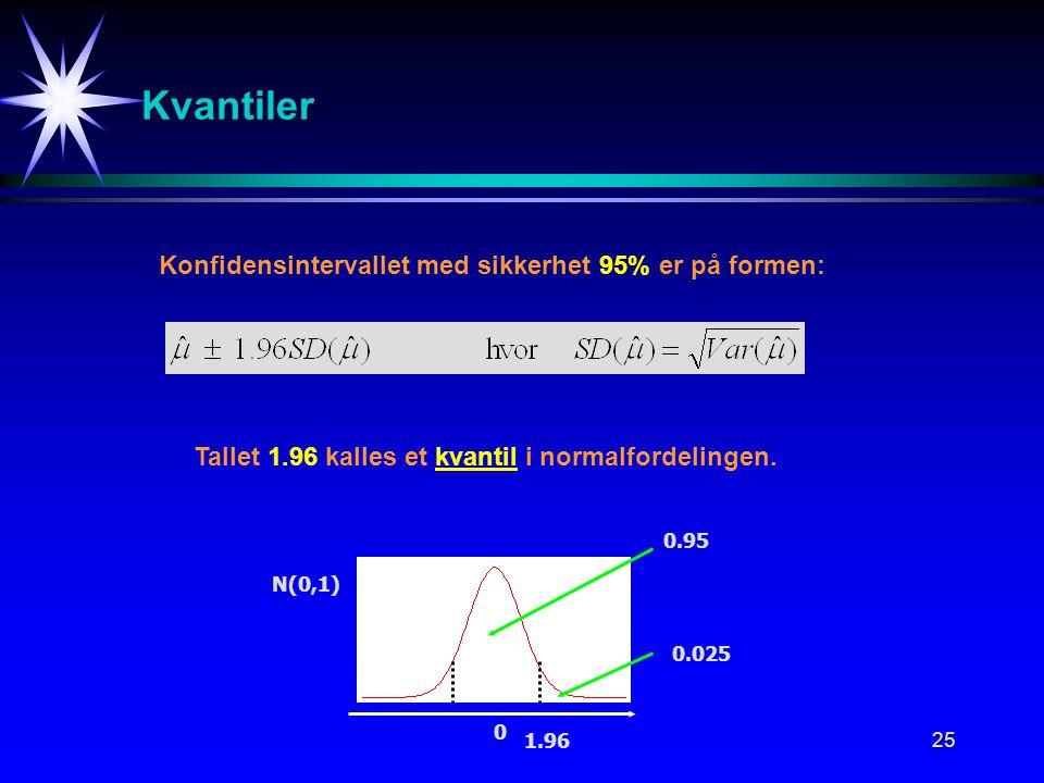 25 Kvantiler Konfidensintervallet med sikkerhet 95% er på formen: Tallet 1.96 kalles et kvantil i normalfordelingen.