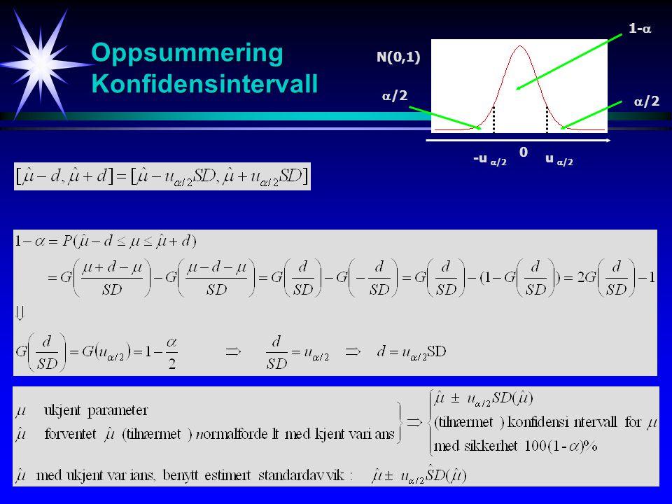 42 Oppsummering Konfidensintervall N(0,1) 0 u  /2 1-   /2 -u  /2