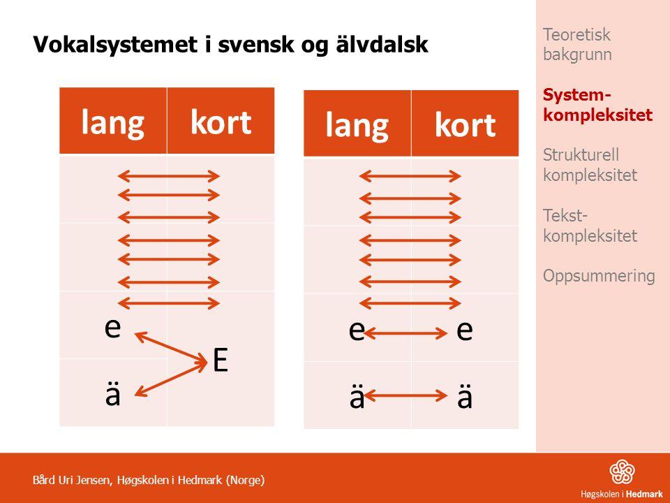 langkort e E ä Bård Uri Jensen, Høgskolen i Hedmark (Norge) Vokalsystemet i svensk og älvdalsk Teoretisk bakgrunn System- kompleksitet Strukturell kom