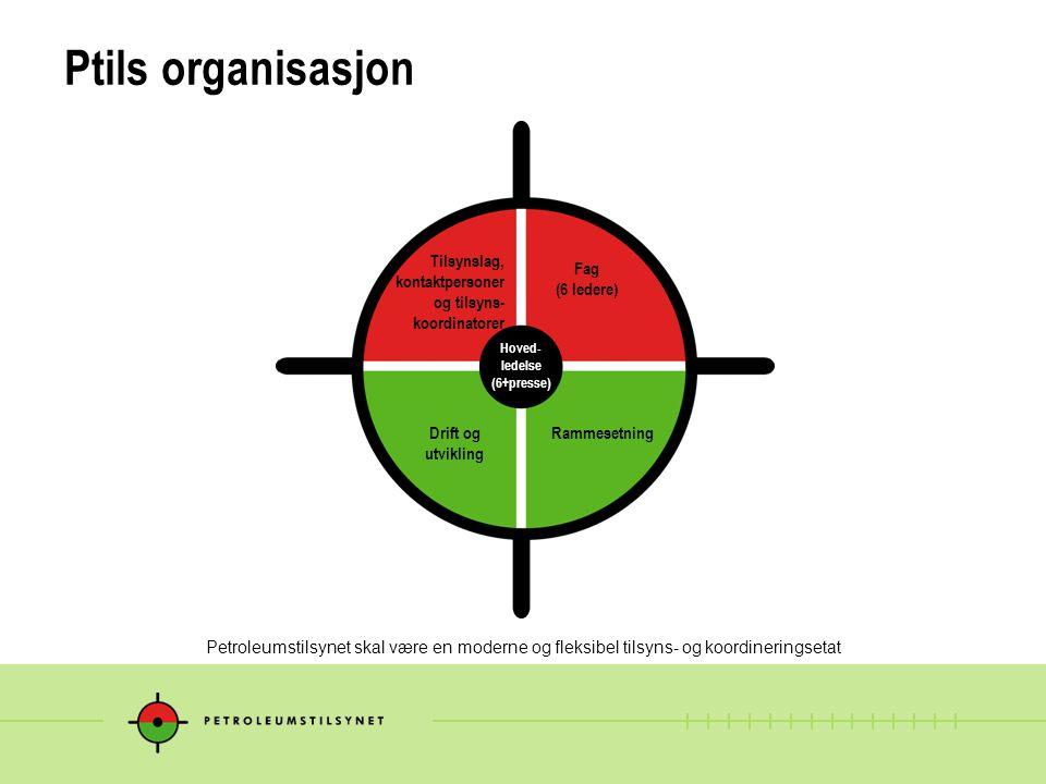 Ptils organisasjon Petroleumstilsynet skal være en moderne og fleksibel tilsyns- og koordineringsetat Hoved- ledelse (6+presse) Tilsynslag, kontaktper