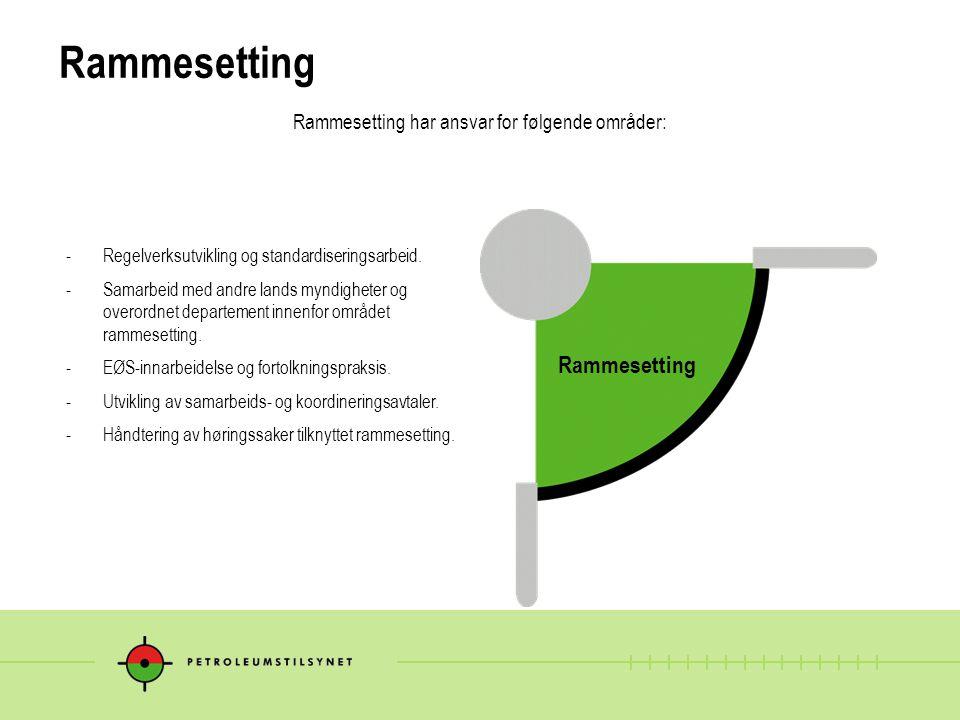 Rammesetting -Regelverksutvikling og standardiseringsarbeid. -Samarbeid med andre lands myndigheter og overordnet departement innenfor området rammese