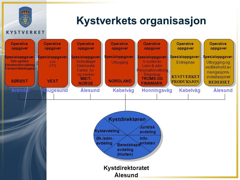 Beredskaps- avdeling (Horten) Juridisk avdeling Info- enheten Kystdirektøren Øk./adm.- avdeling Kystavdeling Operative oppgaver Spesialoppgaver: Info-