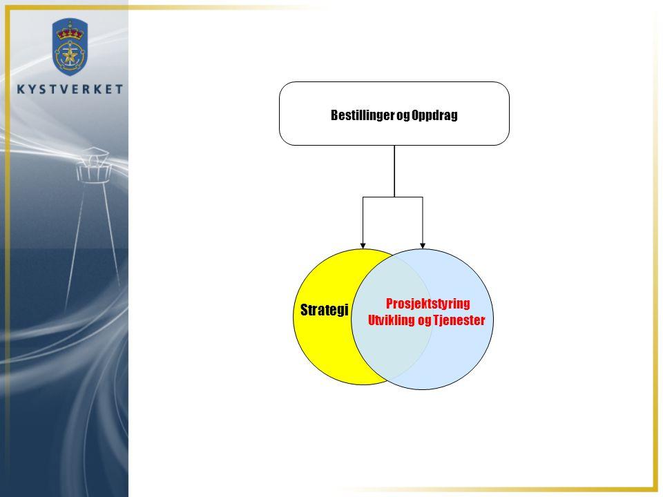 Bestillinger og Oppdrag Strategi Prosjektstyring Utvikling og Tjenester
