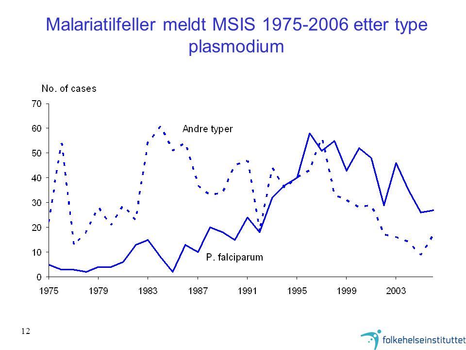 12 Malariatilfeller meldt MSIS 1975-2006 etter type plasmodium