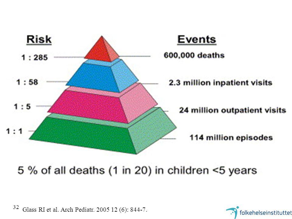 32 Glass RI et al. Arch Pediatr. 2005 12 (6): 844-7.