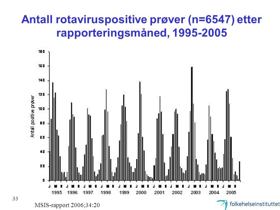 33 Antall rotaviruspositive prøver (n=6547) etter rapporteringsmåned, 1995-2005 MSIS-rapport 2006;34:20
