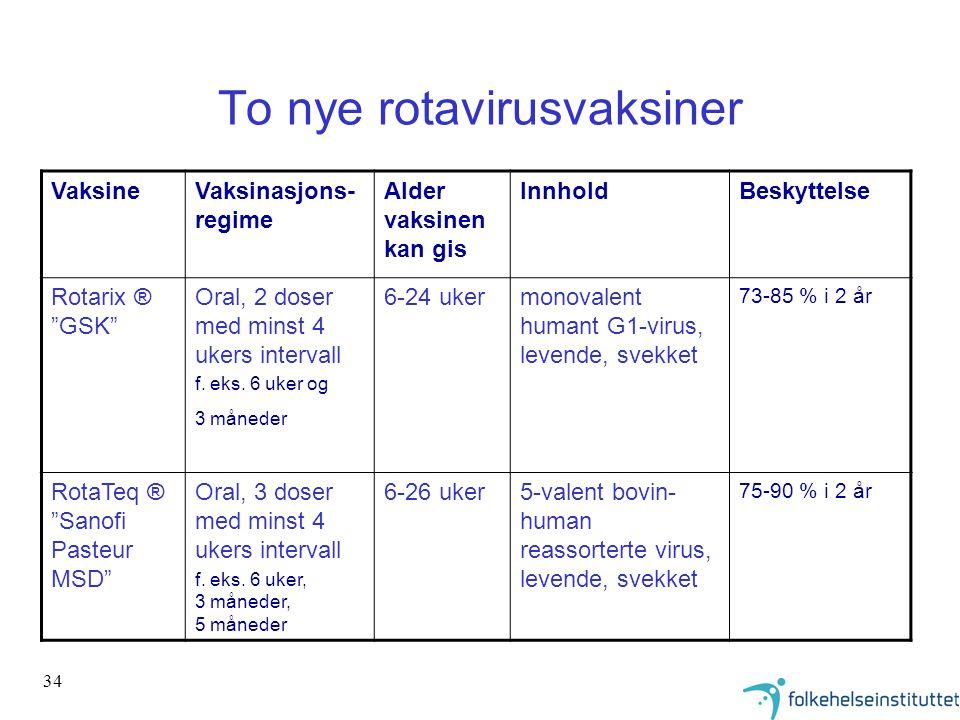 """34 To nye rotavirusvaksiner VaksineVaksinasjons- regime Alder vaksinen kan gis InnholdBeskyttelse Rotarix ® """"GSK"""" Oral, 2 doser med minst 4 ukers inte"""