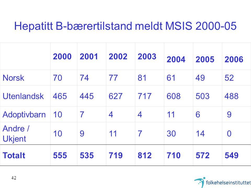 42 Hepatitt B-bærertilstand meldt MSIS 2000-05 2000200120022003 200420052006 Norsk70747781614952 Utenlandsk465445627717608503488 Adoptivbarn10744116 9