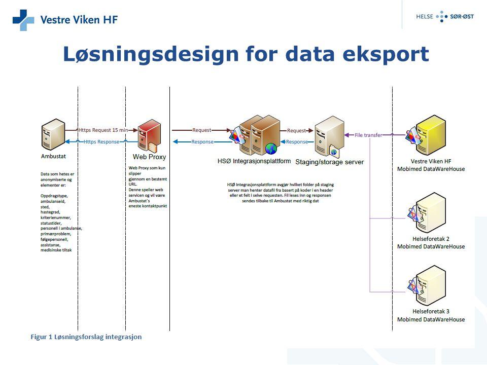 Løsningsdesign for data eksport