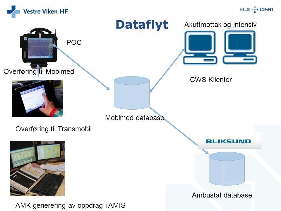 Dataflyt Mobimed database POC Ambustat database AMK generering av oppdrag i AMIS Overføring til Transmobil Overføring til Mobimed CWS Klienter Akuttmo