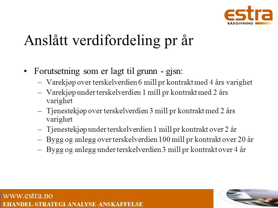 www.estra.no EHANDEL-STRATEGI-ANALYSE-ANSKAFFELSE Anslått verdifordeling pr år •Forutsetning som er lagt til grunn - gjsn: –Varekjøp over terskelverdi