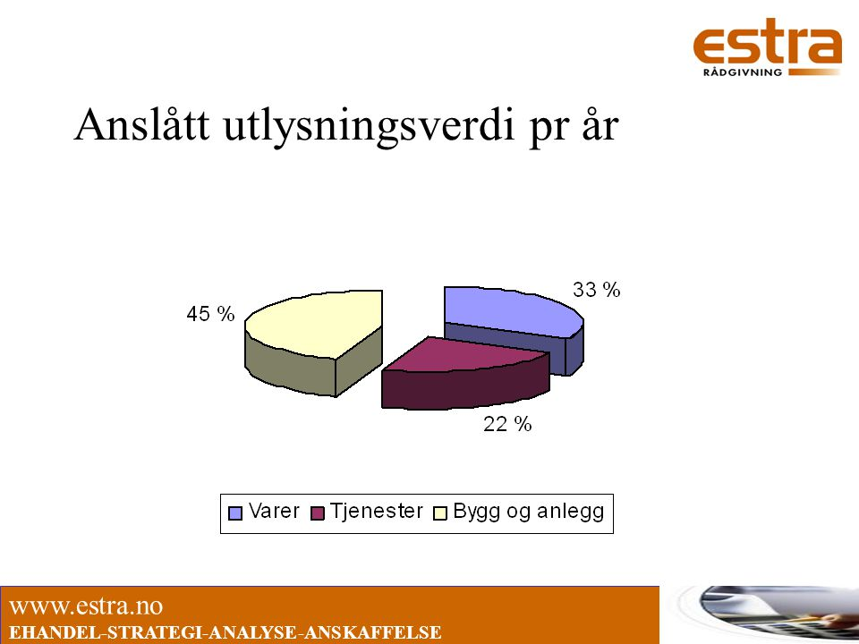 www.estra.no EHANDEL-STRATEGI-ANALYSE-ANSKAFFELSE Anslått utlysningsverdi pr år
