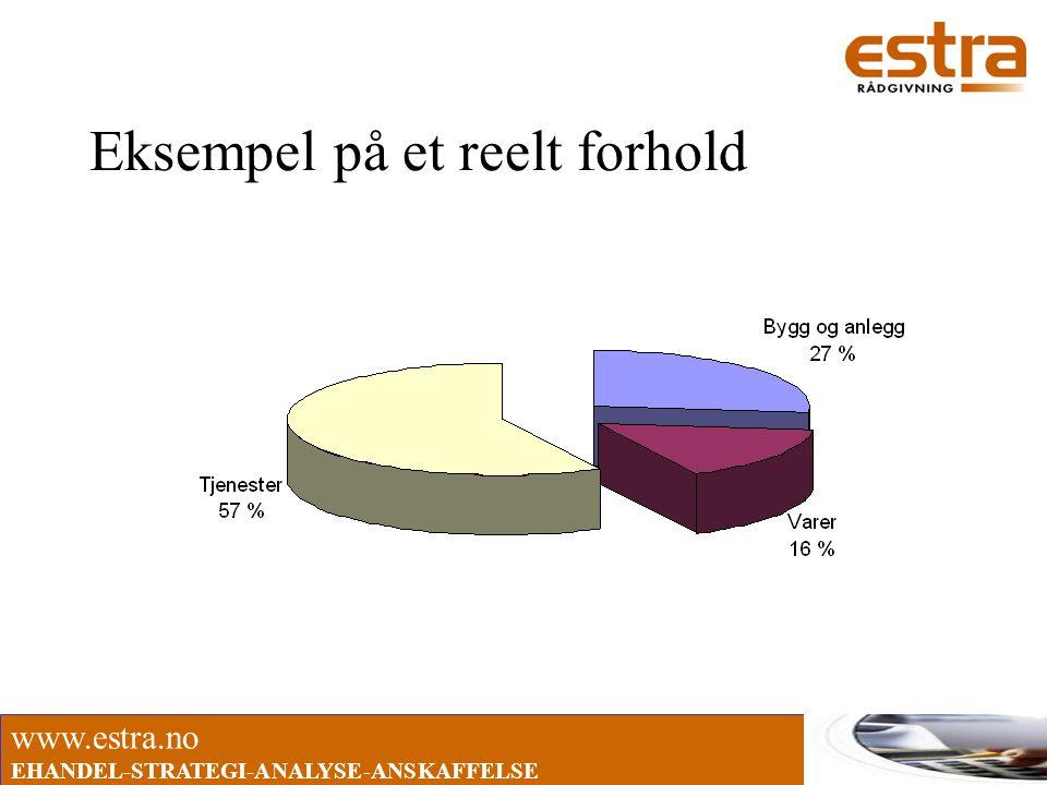 www.estra.no EHANDEL-STRATEGI-ANALYSE-ANSKAFFELSE Eksempel på et reelt forhold
