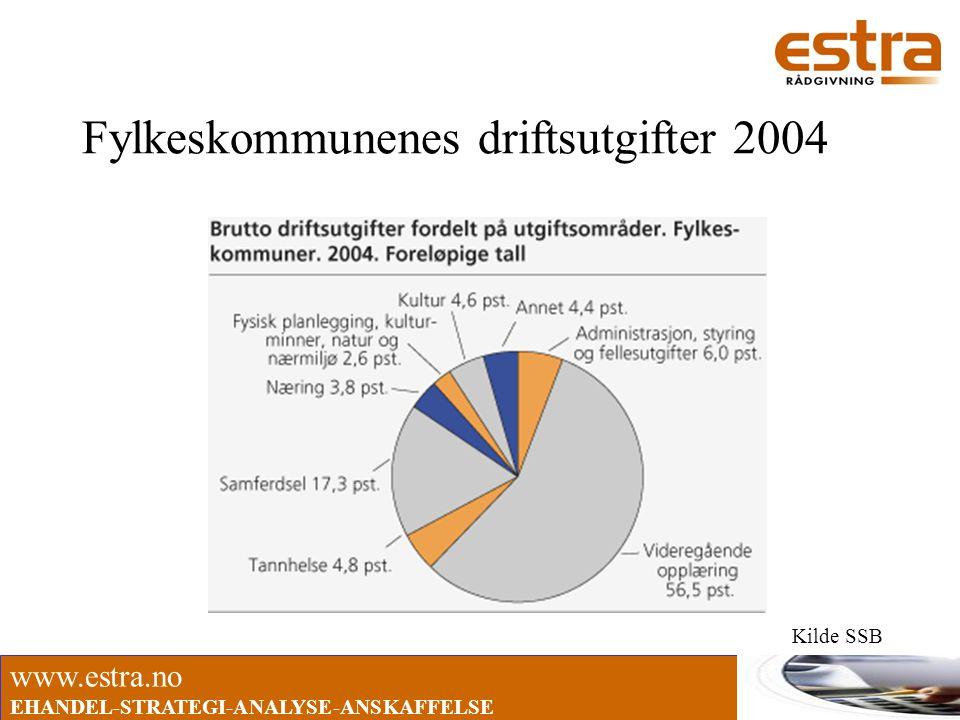 www.estra.no EHANDEL-STRATEGI-ANALYSE-ANSKAFFELSE Fylkeskommunenes driftsutgifter 2004 Kilde SSB