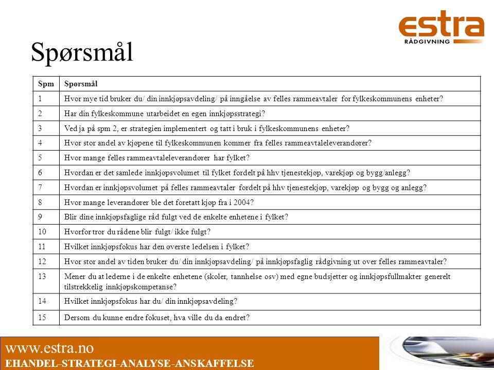 www.estra.no EHANDEL-STRATEGI-ANALYSE-ANSKAFFELSE Spørsmål SpmSpørsmål 1Hvor mye tid bruker du/ din innkjøpsavdeling/ på inngåelse av felles rammeavta