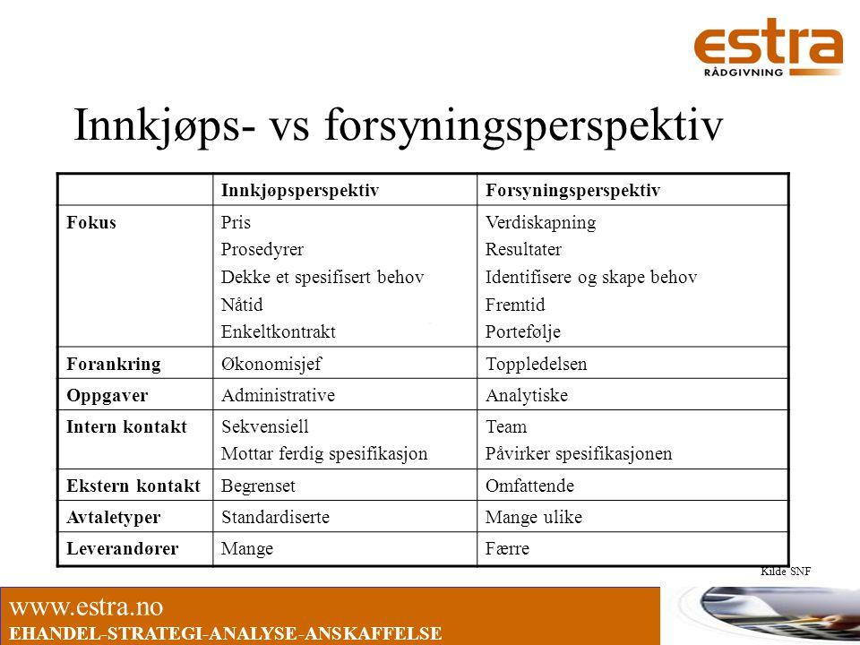www.estra.no EHANDEL-STRATEGI-ANALYSE-ANSKAFFELSE Innkjøps- vs forsyningsperspektiv InnkjøpsperspektivForsyningsperspektiv FokusPris Prosedyrer Dekke