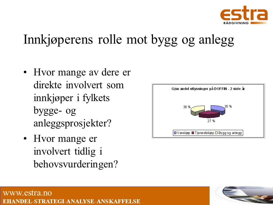 www.estra.no EHANDEL-STRATEGI-ANALYSE-ANSKAFFELSE Innkjøperens rolle mot bygg og anlegg •Hvor mange av dere er direkte involvert som innkjøper i fylke