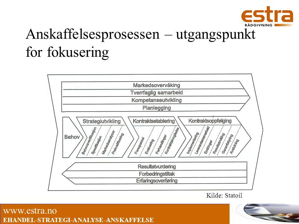 www.estra.no EHANDEL-STRATEGI-ANALYSE-ANSKAFFELSE Innkjøpsverdien i fylkeskommunene •Fylkeskommunene kjøper varer, tjenester og bygg og anlegg for ca 9 MRD pr år (2002) •Innkjøp utgjør ca 25 % av fylkeskommunenes totale drifts- og investeringsbudsjettet •Hvor stor andel håndterer dere?