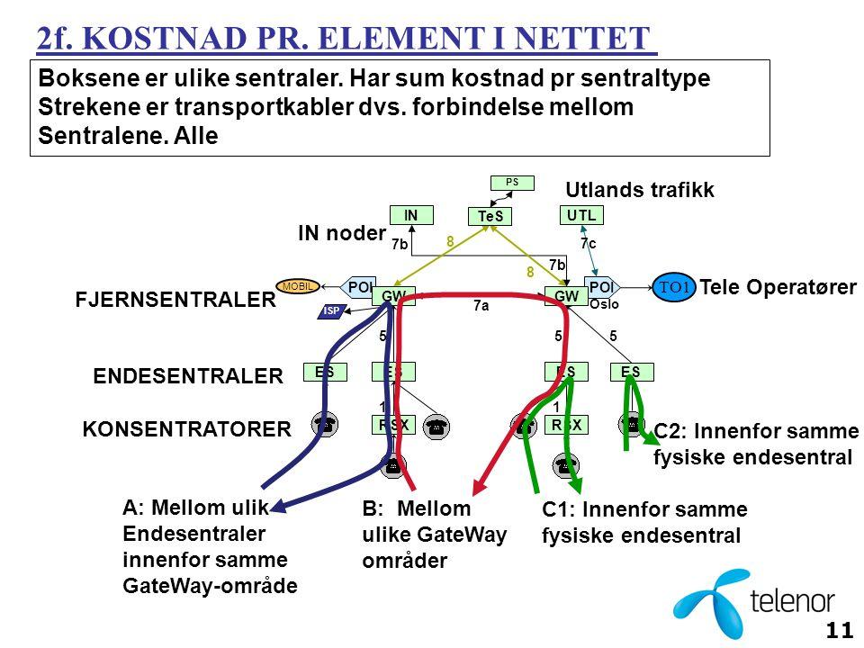 11 B: Mellom ulike GateWay områder POI 1 ES 7a 55 7b 5 PS MOBIL 8 8 ISP RSX ES IN GW 1 ES RSX ES UTL Oslo 7c 7b Tele Operatører TO1 Utlands trafikk C2: Innenfor samme fysiske endesentral C1: Innenfor samme fysiske endesentral A: Mellom ulik Endesentraler innenfor samme GateWay-område Boksene er ulike sentraler.