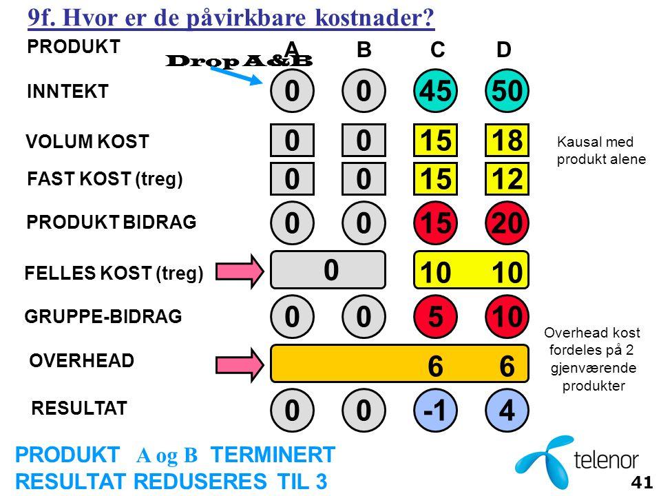41 ABCD 004550 001518 001512 001520 10 0 0 05 004 66 Drop A&B PRODUKT A og B TERMINERT RESULTAT REDUSERES TIL 3 Overhead kost fordeles på 2 gjenværende produkter INNTEKT VOLUM KOST FAST KOST (treg) PRODUKT BIDRAG FELLES KOST (treg) OVERHEAD RESULTAT GRUPPE-BIDRAG PRODUKT Kausal med produkt alene 9f.