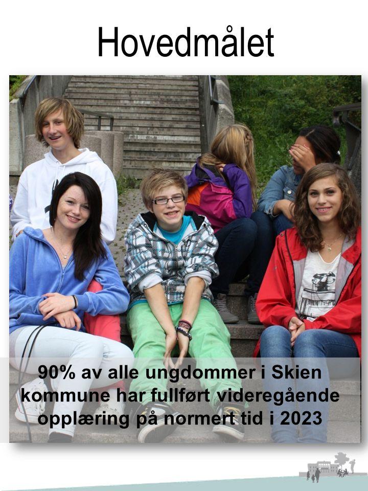 Hovedmålet 90% av alle ungdommer i Skien kommune har fullført videregående opplæring på normert tid i 2023
