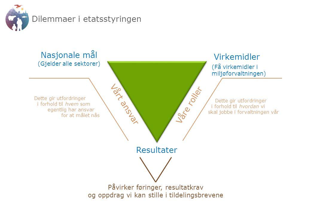 Dilemmaer i etatsstyringen Resultater Nasjonale mål (Gjelder alle sektorer) Virkemidler (Få virkemidler i miljøforvaltningen) Vårt ansvar Våre roller