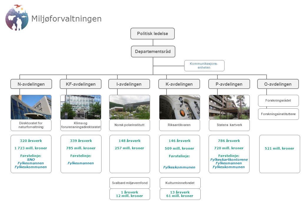 Miljøforvaltningen Direktoratet for naturforvaltning 320 årsverk 1 723 mill. kroner Førstelinje: SNO Fylkesmannen Fylkeskommunen Klima og forurensning